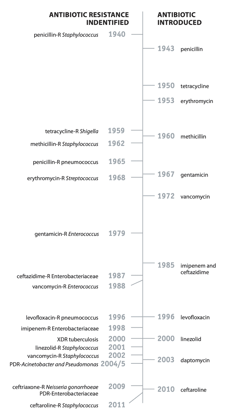 A timeline showing when antibiotics were developed compared to when antibiotic resistance was identified